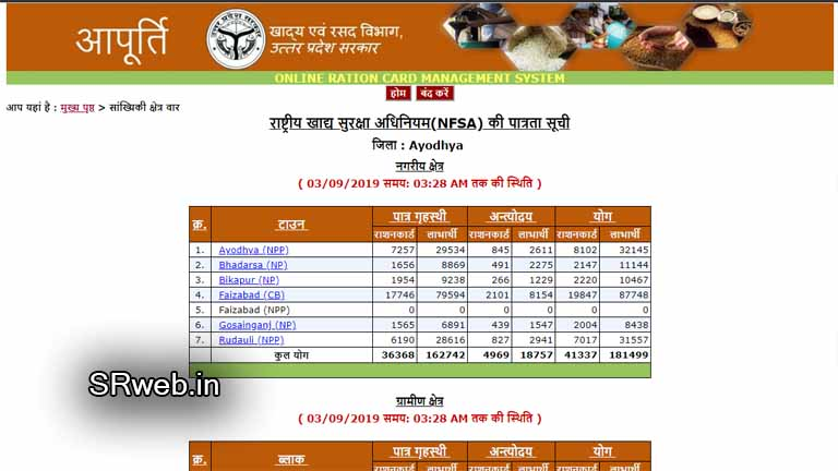 ration card list village wise नागरिक क्षेत्र या ग्रामीण क्षेत्र यूपी राशन कार्ड लिस्ट